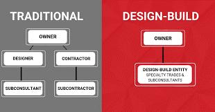 Design Build-1
